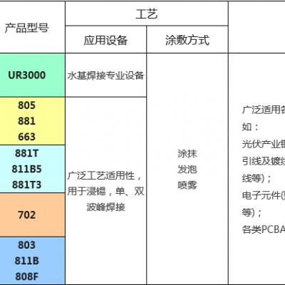 环保水基型助焊剂UR3000_光伏铜带镀锡合明科技