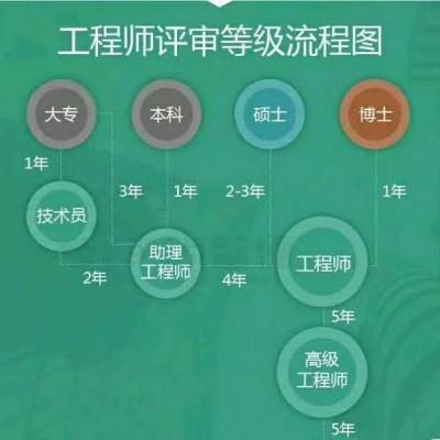 讲解网上查询陕西省2020年工程师职称的事项
