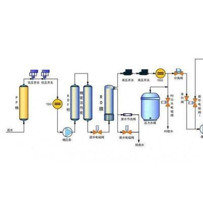 东莞市超纯水设备厂家