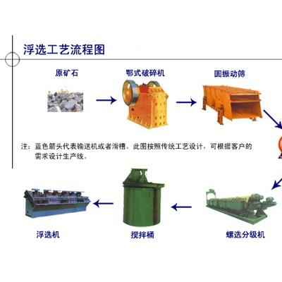 巩义铂思特低品位硫氧混合型铅锌矿选矿工艺,铅锌尾矿回收金银硫