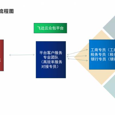 薪酬税务结构优化开源节流社保优化企业税务筹划战略合作方案